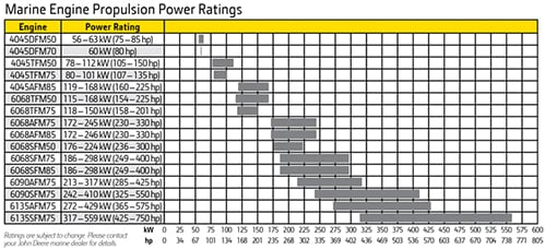 Marine Engine Propulsion Power Ratings